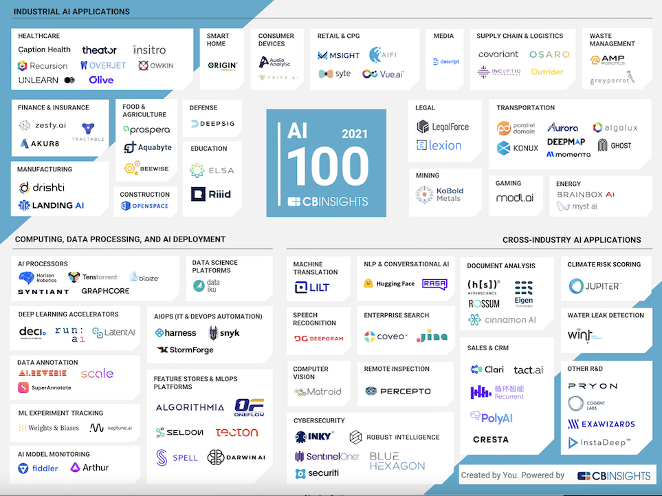 AI industries 100 companies 2021 copy
